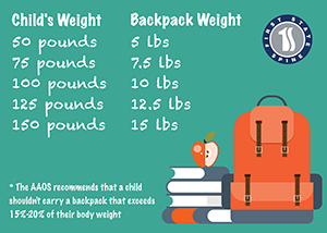 Backpack Weights